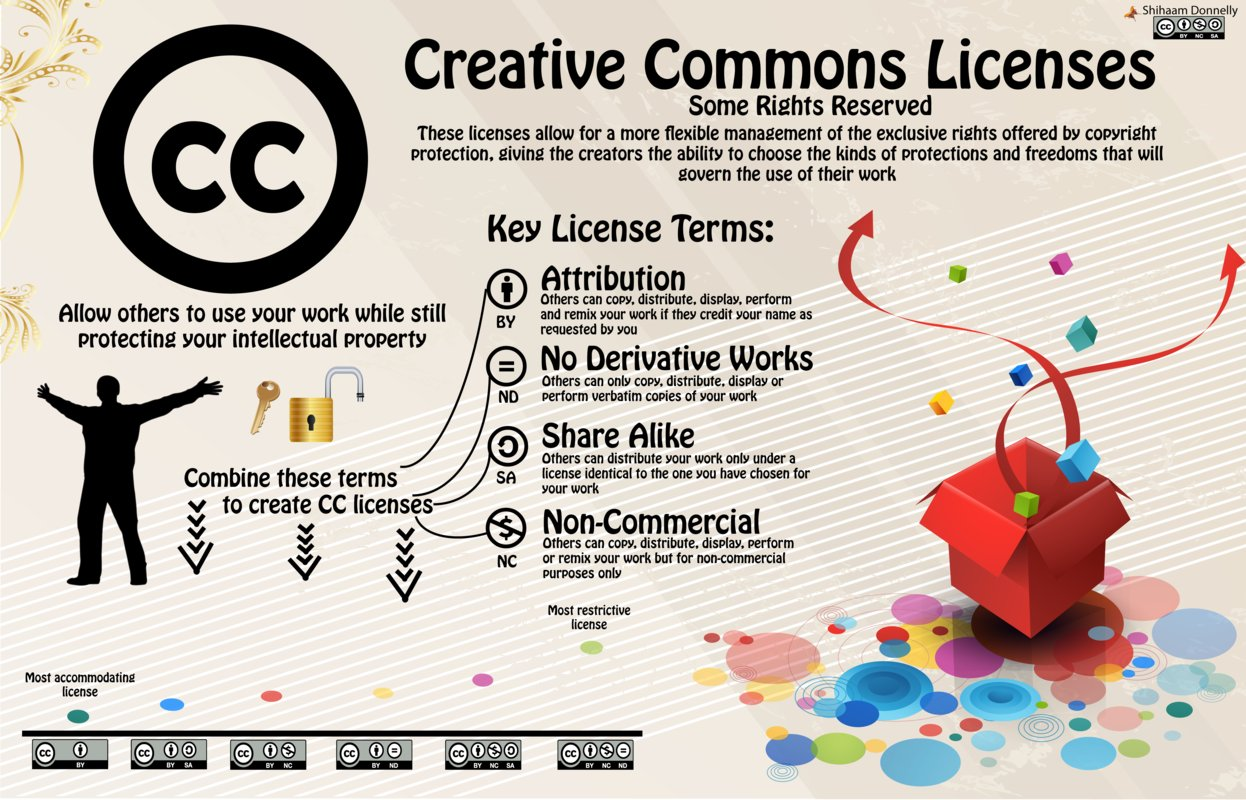 Creative-Commons-Infographic1